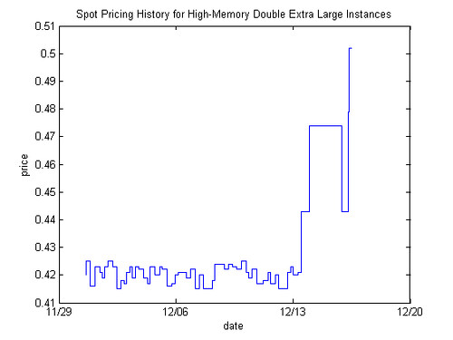 Spot Pricing History for High-Memory Double Extra Large Instances