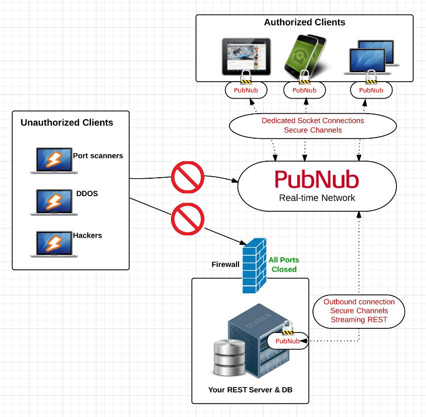 PubNub Secure Edge