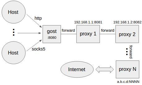 http/socks5代理,gost代理支持http/socks5,http代理socks5代理 互联网IT 第4张