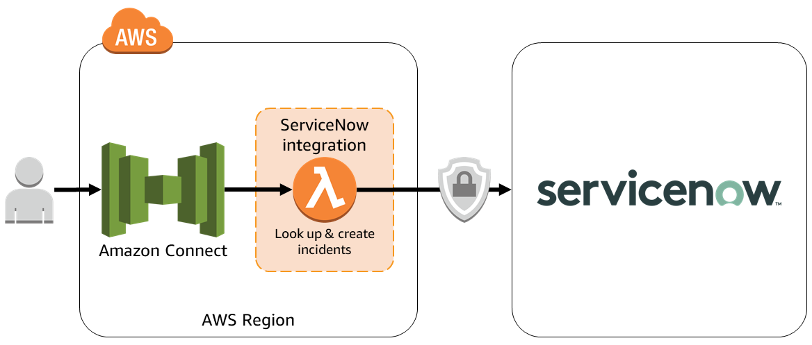 Quick Start architecture for ServiceNow integration on AWS