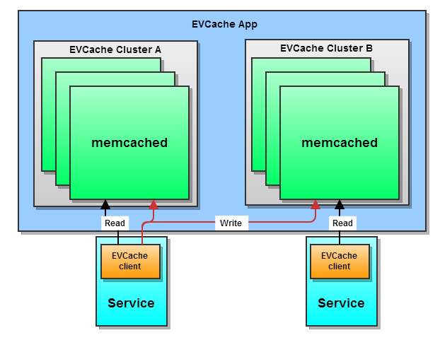 Multi-Zone EVCache Deployment