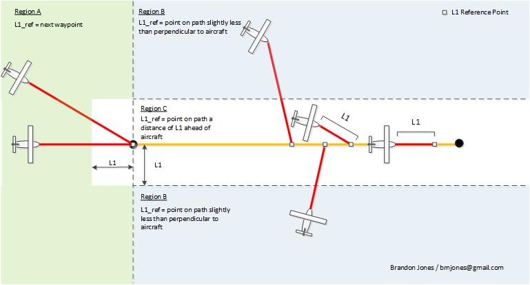 Waypoint_diagrams1