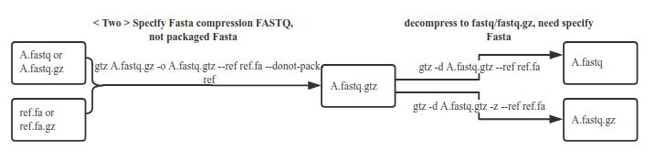 GitHub - Genetalks/gtz: A high performance and compression