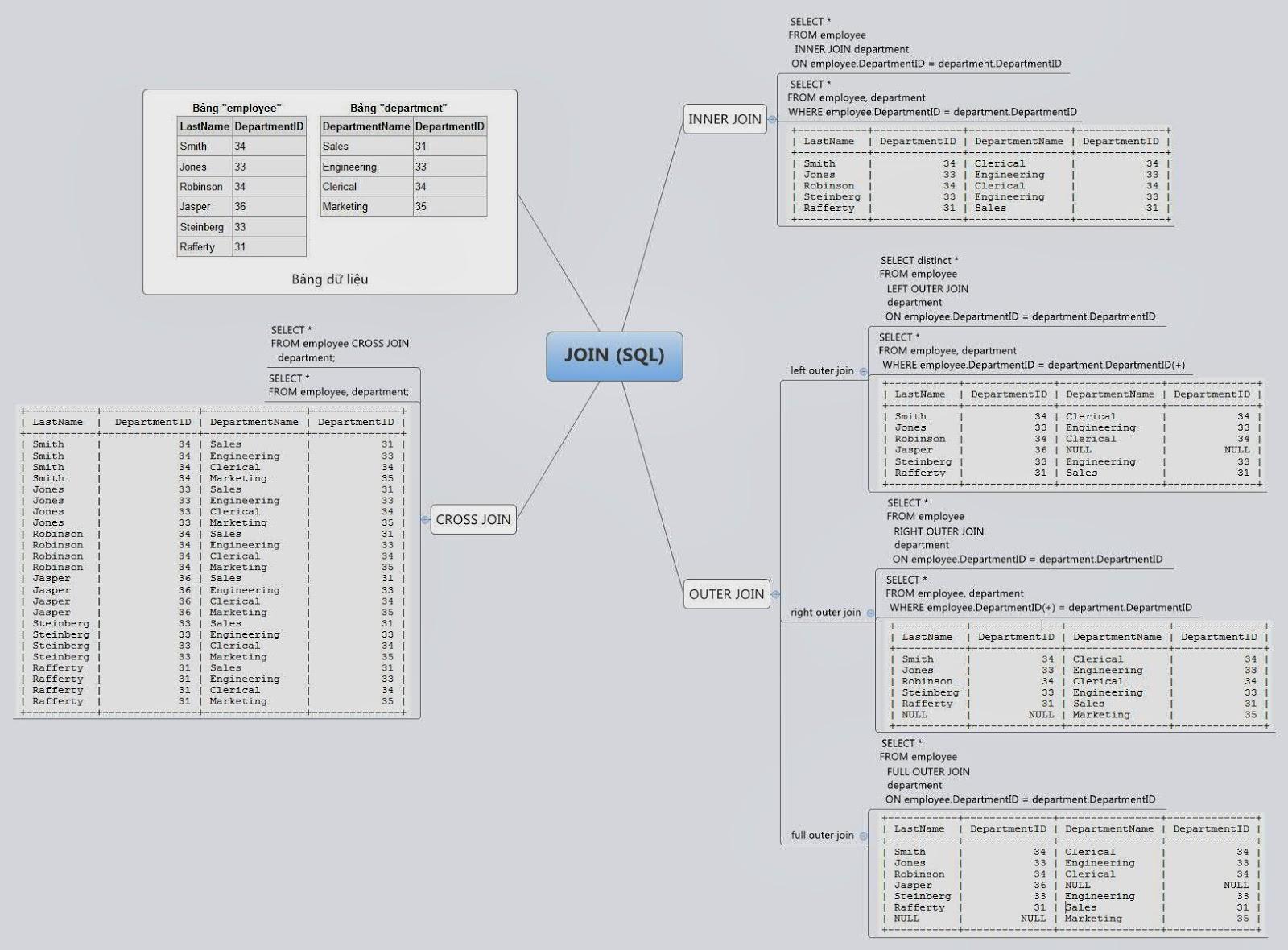 NETStack/SQLServer at master · ramyrams/ NETStack · GitHub