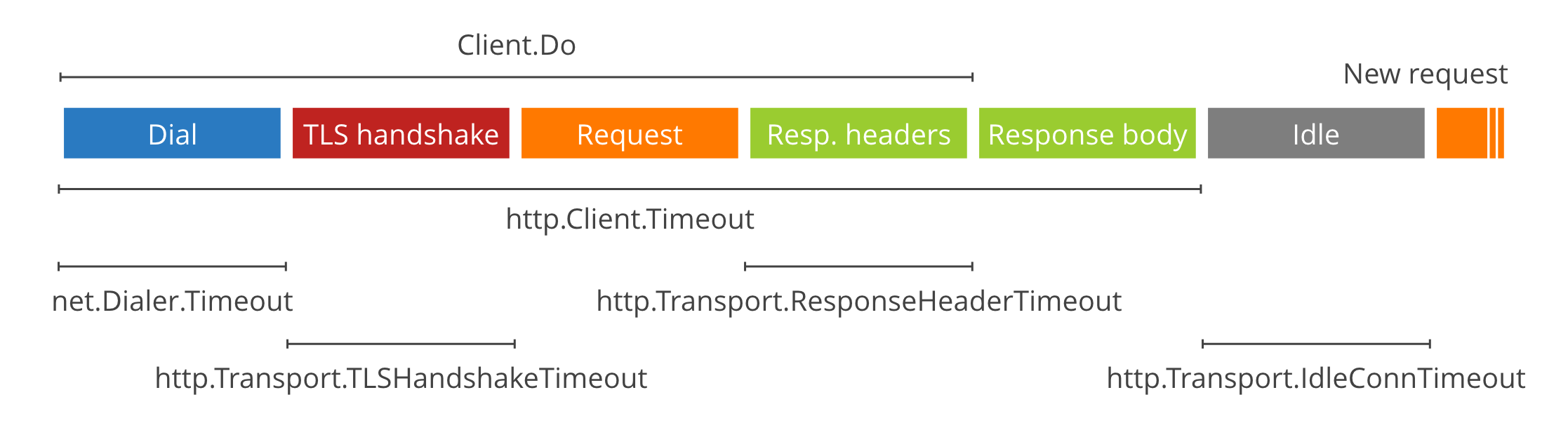 net/http.Client timeout infographic