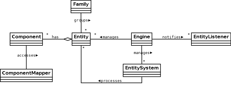 Framework overview · libgdx/ashley Wiki · GitHub