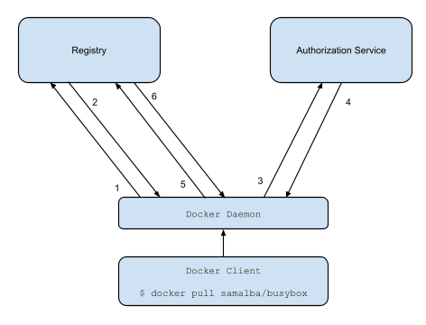 Docker Registry Token Authentication