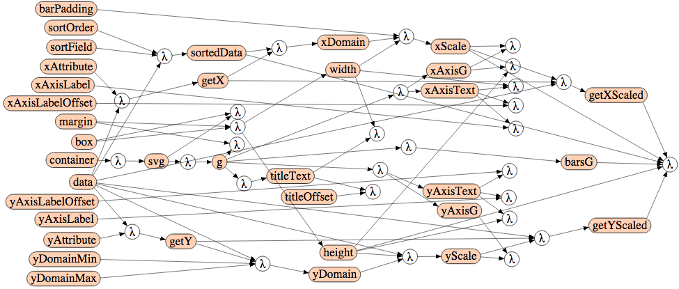 Github curranmodel a functional reactive model library for the diagram was constructed using the reactive flow diagram renderer lambdas represent reactive functions and labeled nodes represent model properties ccuart Image collections