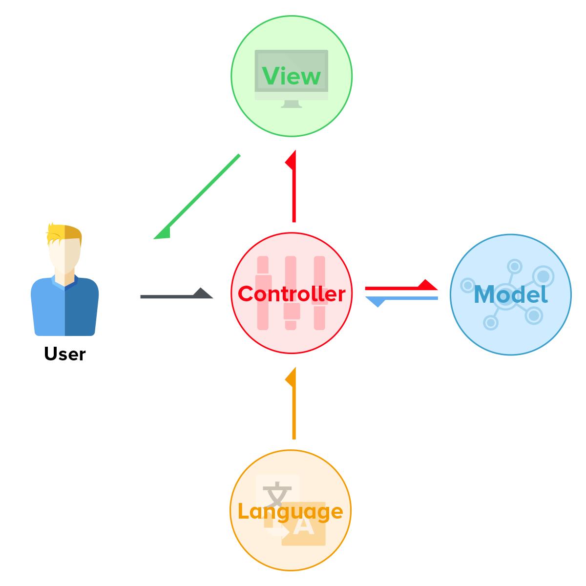 OpenCart Basics · opencart/opencart Wiki · GitHub