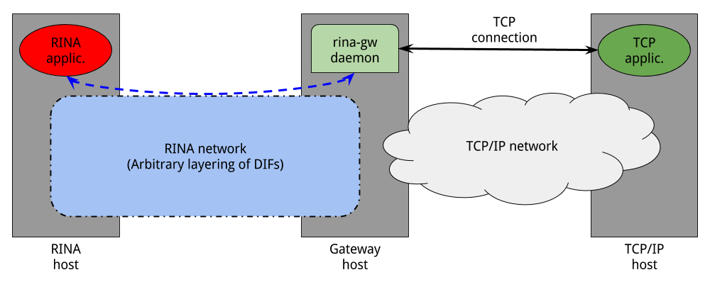 RINA/TCP gateway