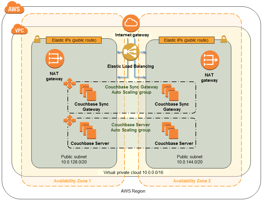 Quick Start architecture for Couchbase on AWS
