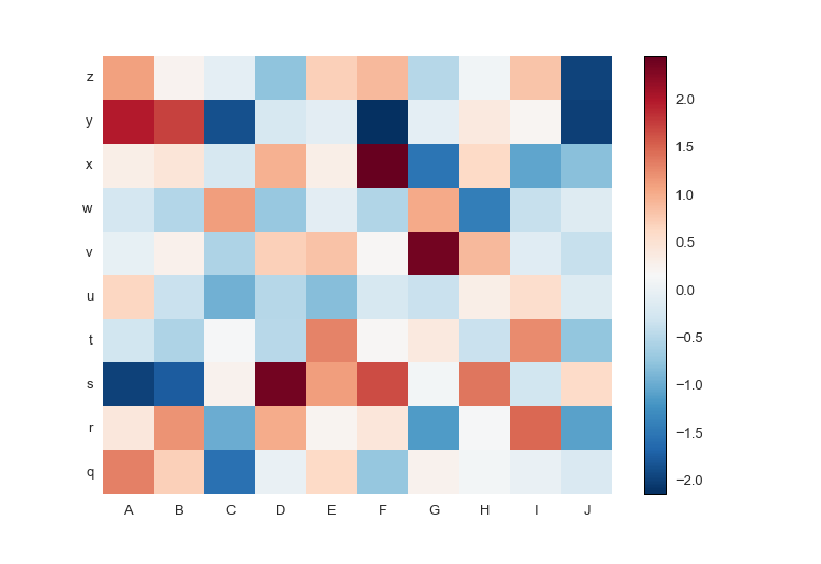 Heatmap: negative values only, with labels