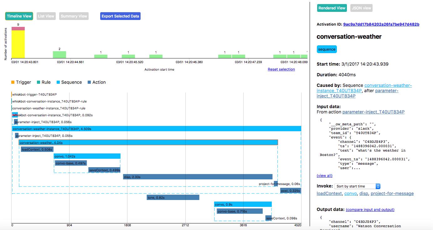 github kerryspchang witt whisk information timeline tool