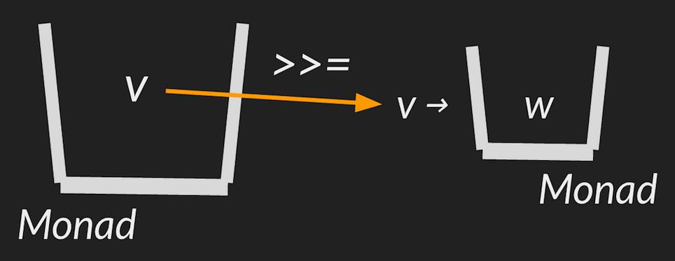 diagram-monad