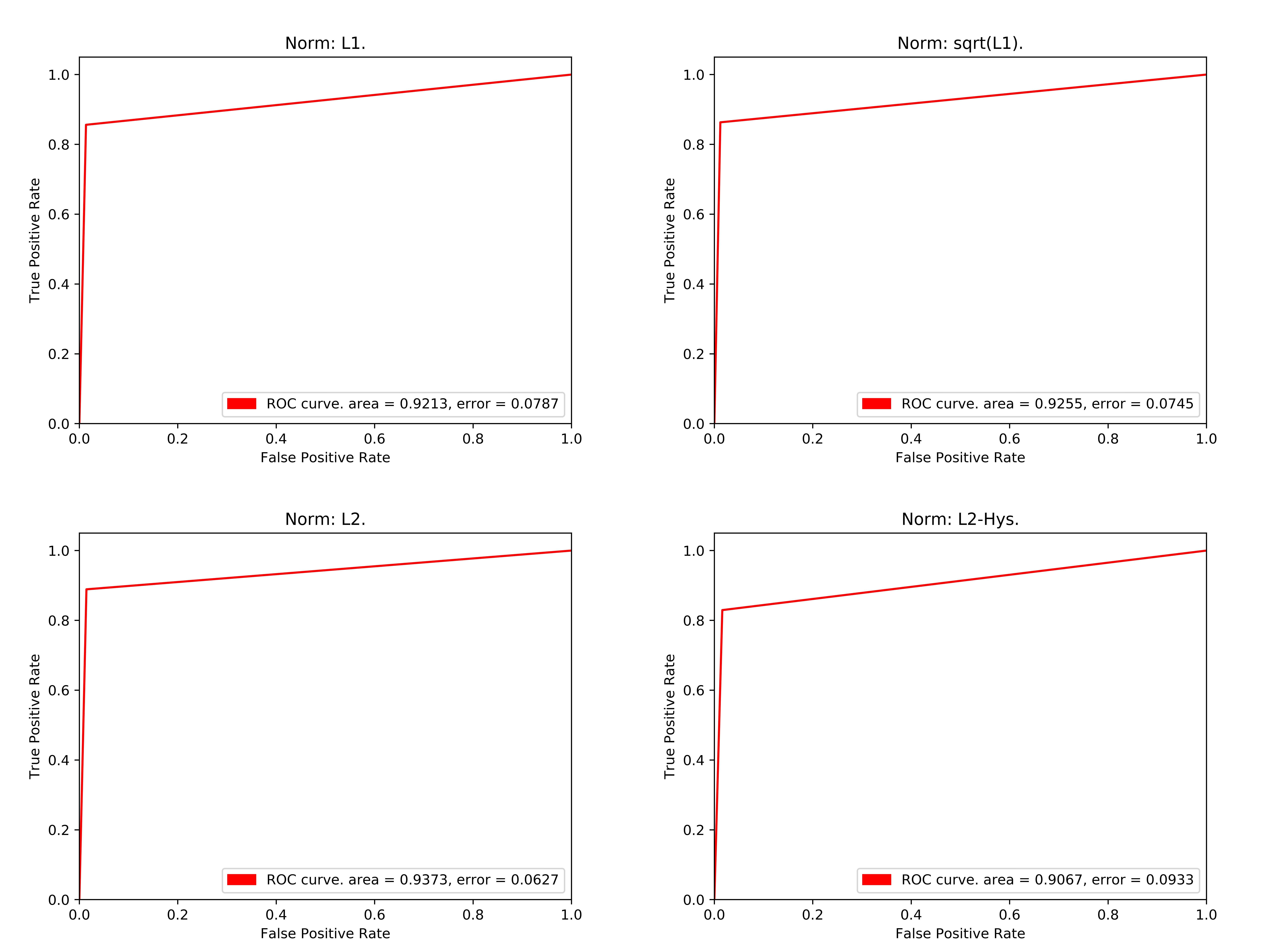 GitHub - NestorRV/HOG: HOG implementation for pedestrian