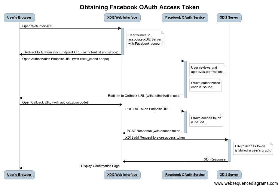 websequencediagrams-xdi-get-request-handled-by-facebookcontributor.png