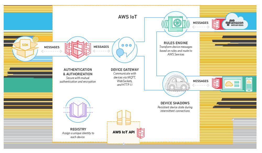 AWS - IoT