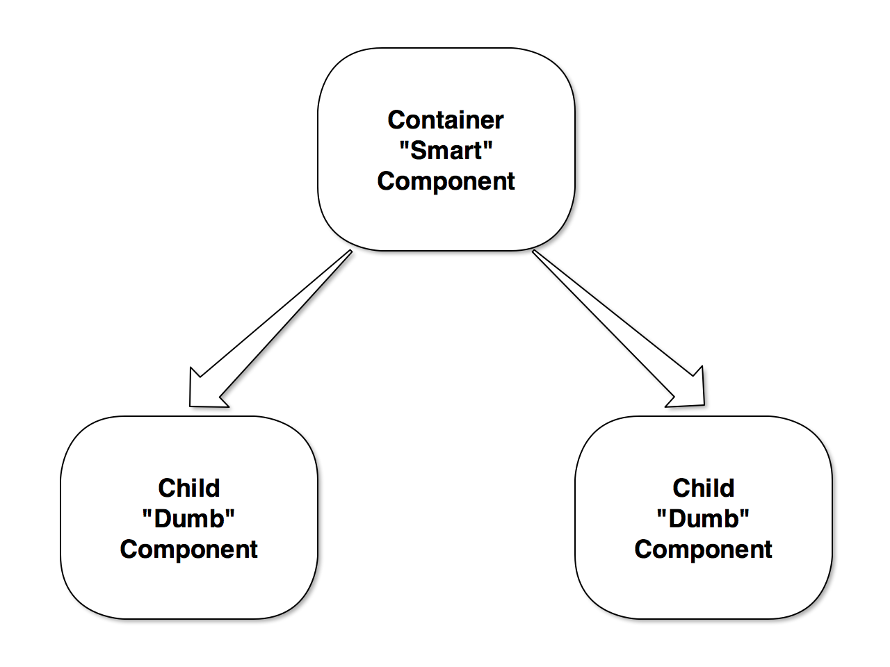 A Comprehensive Introduction to @ngrx/store - Companion to