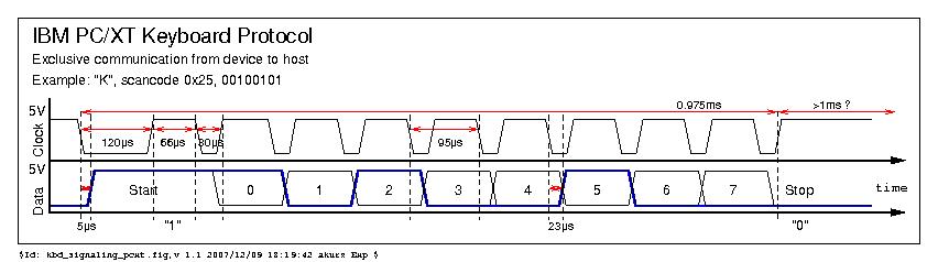IBM PC XT Keyboard Protocol · tmk/tmk_keyboard Wiki · GitHub
