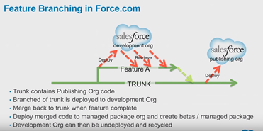 How To Create Developer Org In Salesforce How to create