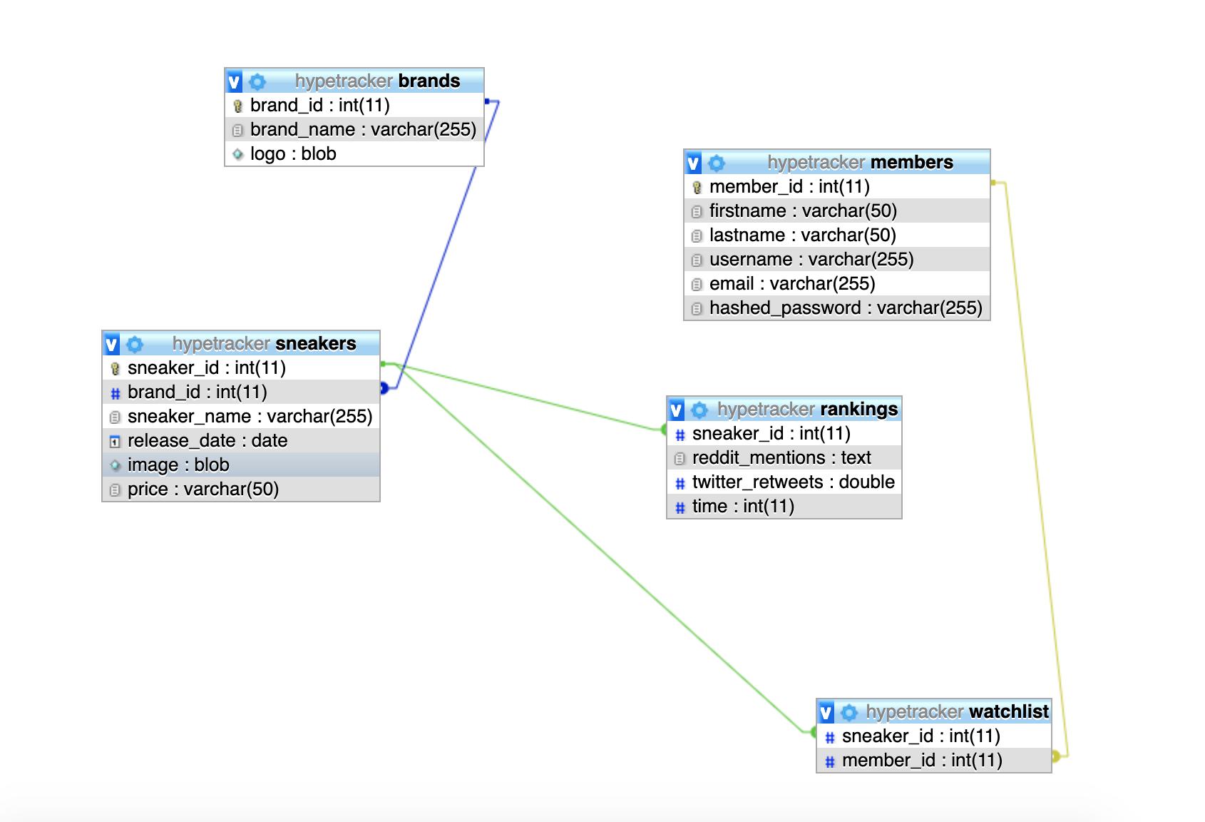 SQL Diagram for HypeTracker