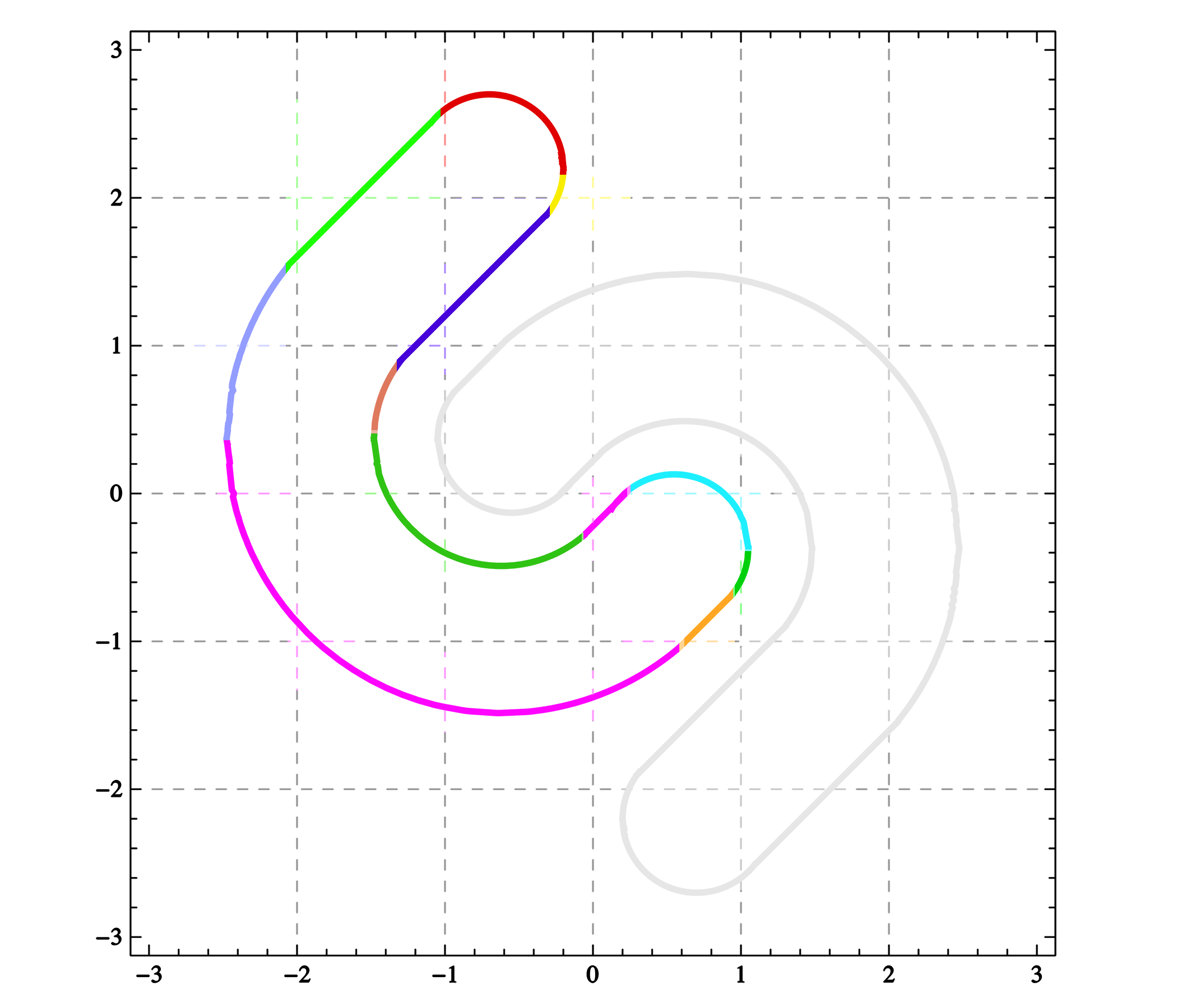 Equation parts