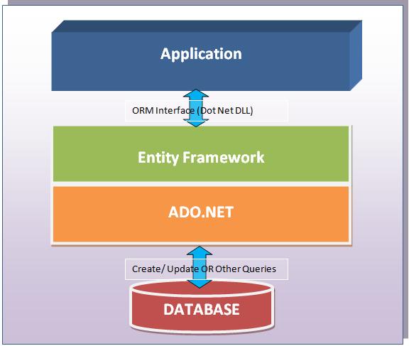 GitHub - aramzham/ADO net_study