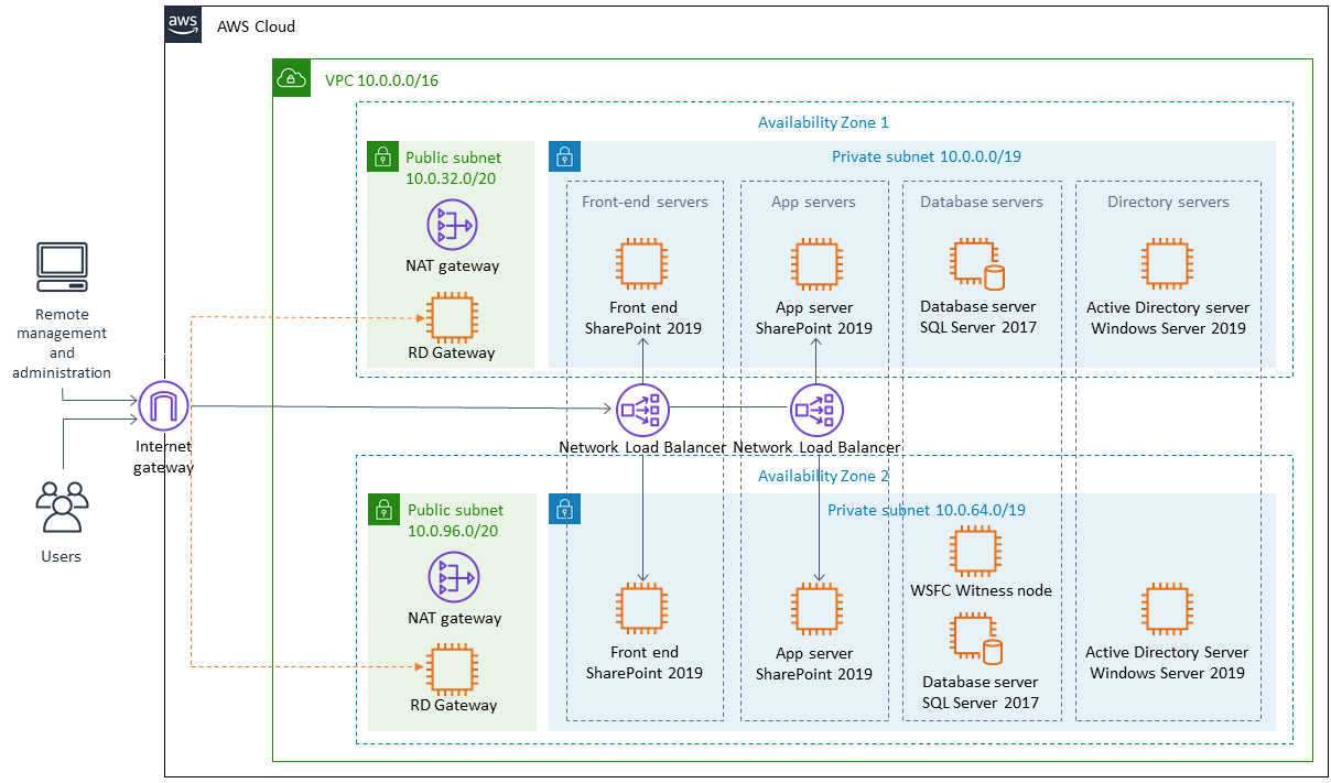 Quick Start architecture for SharePoint Server on AWS