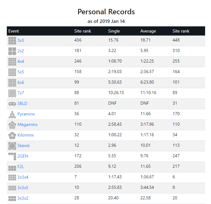 user personal bests
