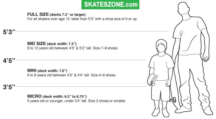 How To Know What Size Of Skateboard Should I Need To Get