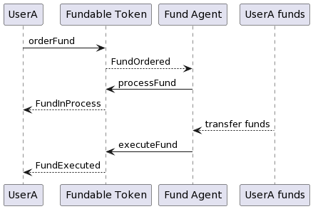 Fundable Token: Fund executed