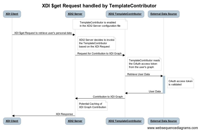 Sequences Projectdanubexdi2 Connector Template Wiki Github