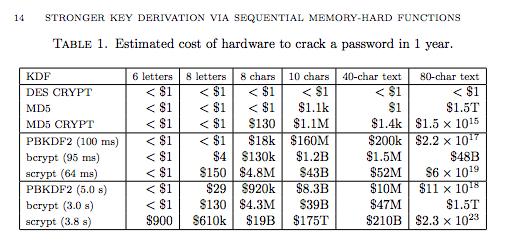 Key derivation function comparison