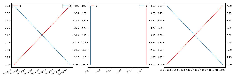 Unexpected plot() matplotlib time shift · Issue #18571 · pandas-dev