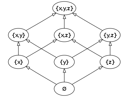 Github lbellopython lattice automatically exported from code usage and example 1 given the power set of x y z partially ordered by inclusion ccuart Image collections