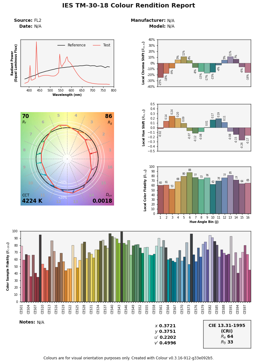 https://colour.readthedocs.io/en/develop/_static/Examples_Plotting_Colour_Rendition_Report.png