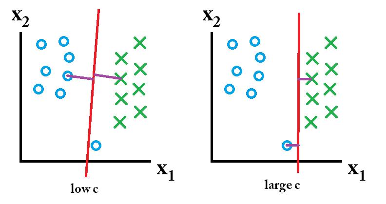 SVM documentation clarification: Higher values of C -> more