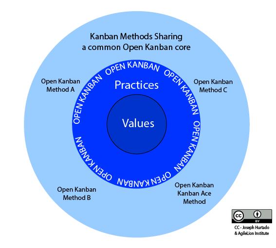 Diagram of Open Kanban Methods - The Open Kanban Ecosystem