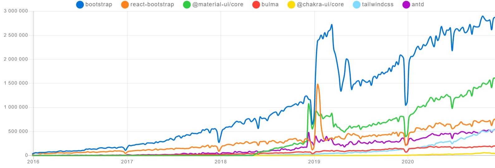 npm trends