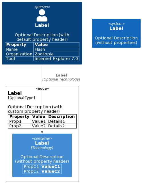 properties sample