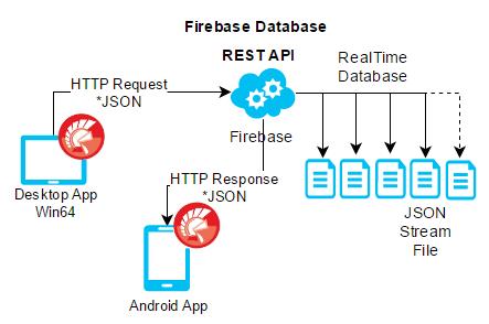GitHub - JordiCorbilla/BaaSDelphiSamples: 💾 Code samples