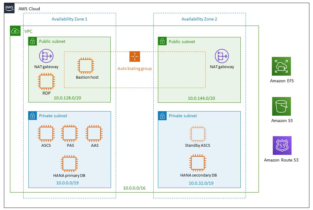SAP S/4HANA on AWS architecture