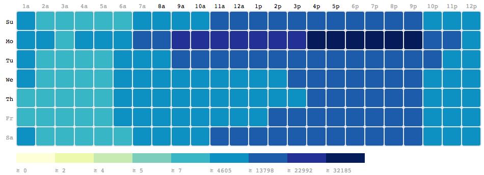 GitHub - analytics-pros/Appengine-Python-GA-Heatmap