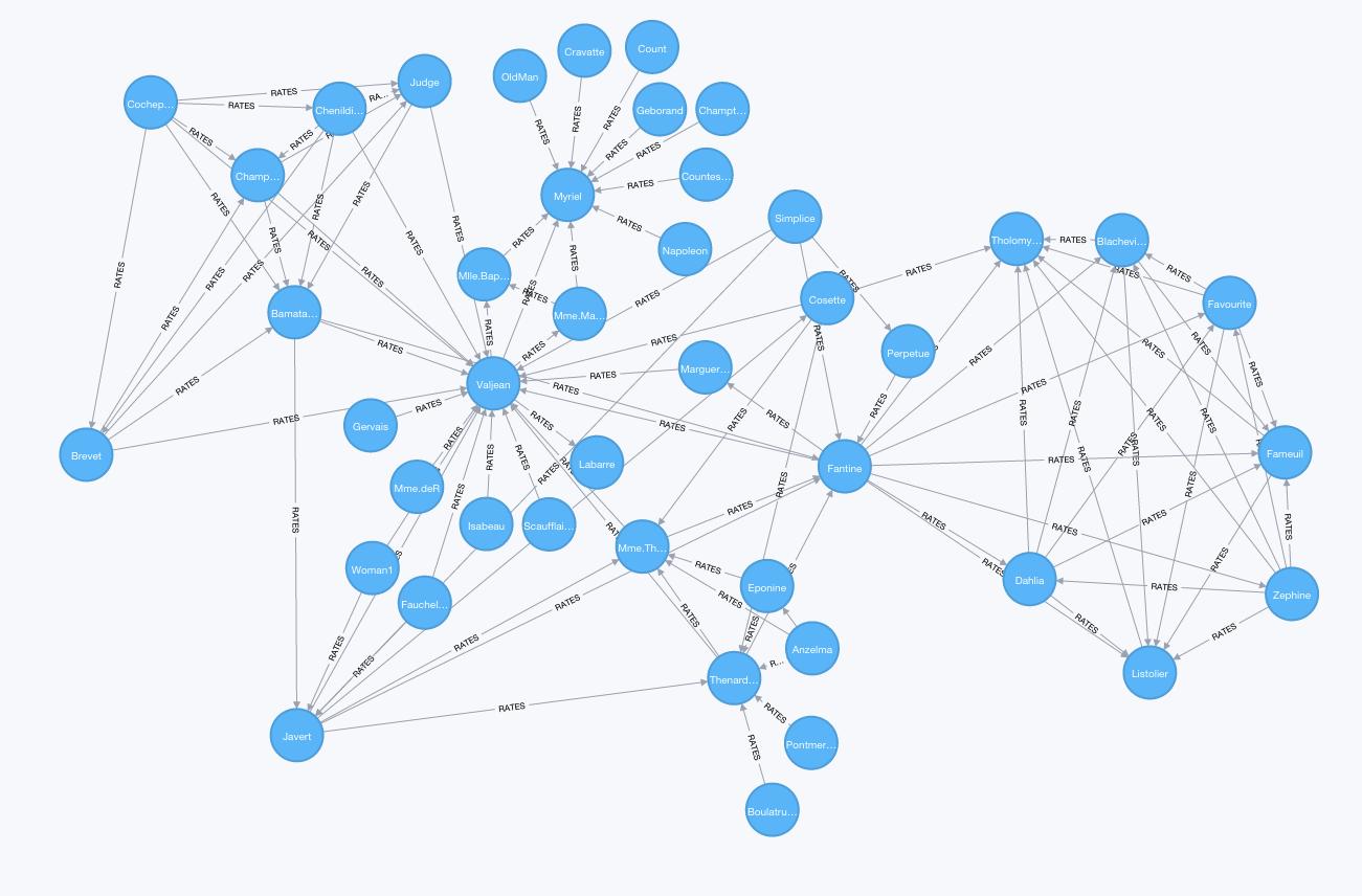 Trust Network Example