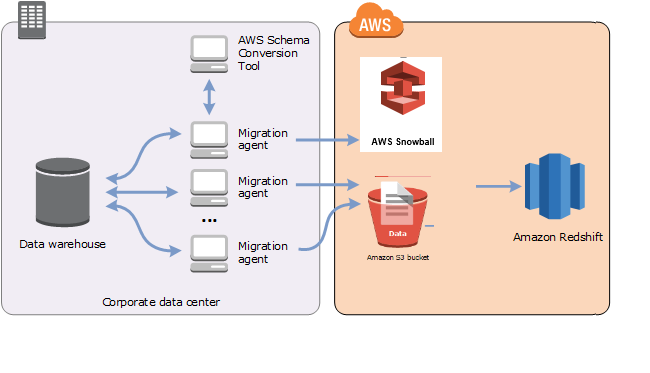 aws-sct-user-guide/CHAP_Agents DW md at master · awsdocs/aws