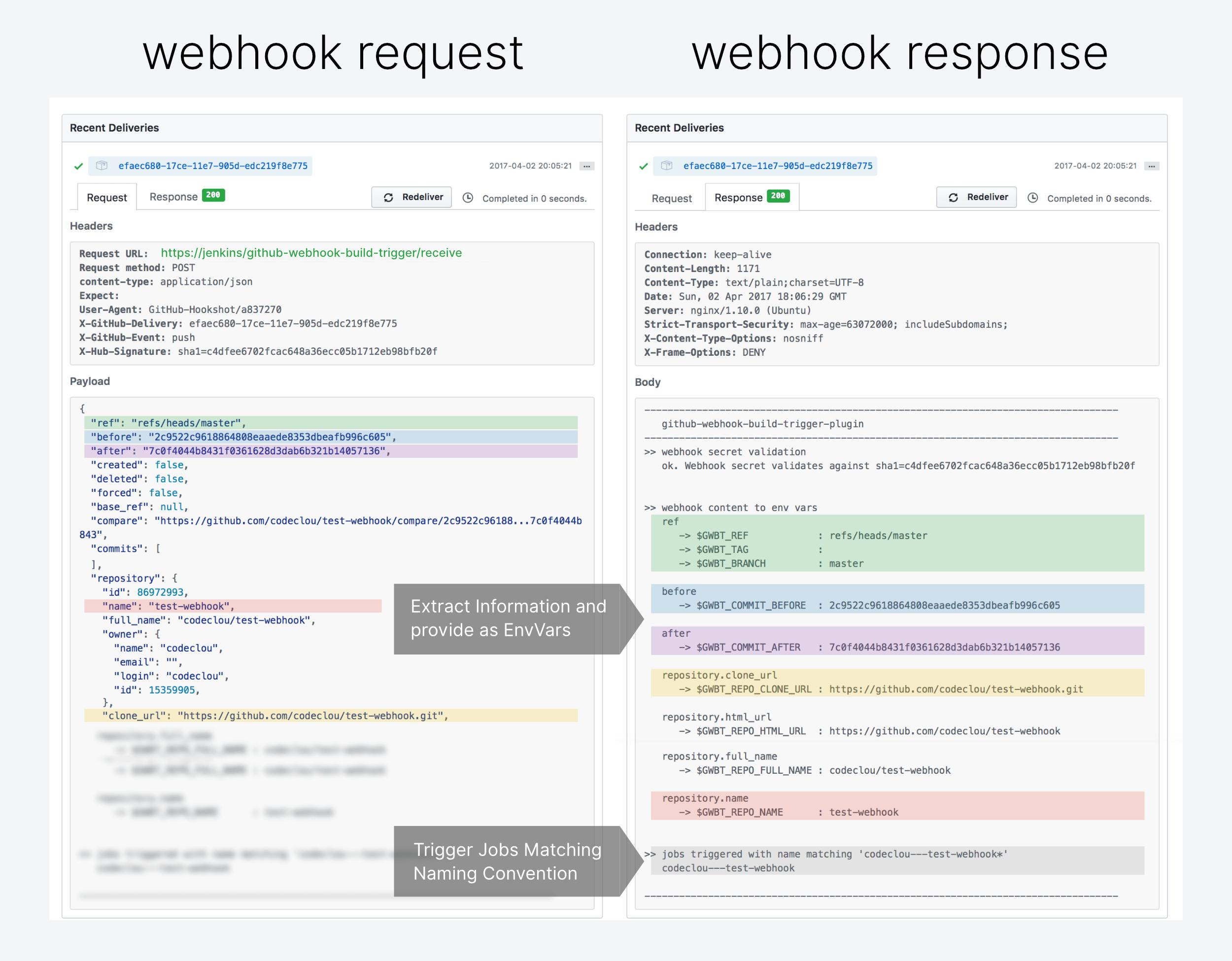 GitHub - codeclou/jenkins-github-webhook-build-trigger
