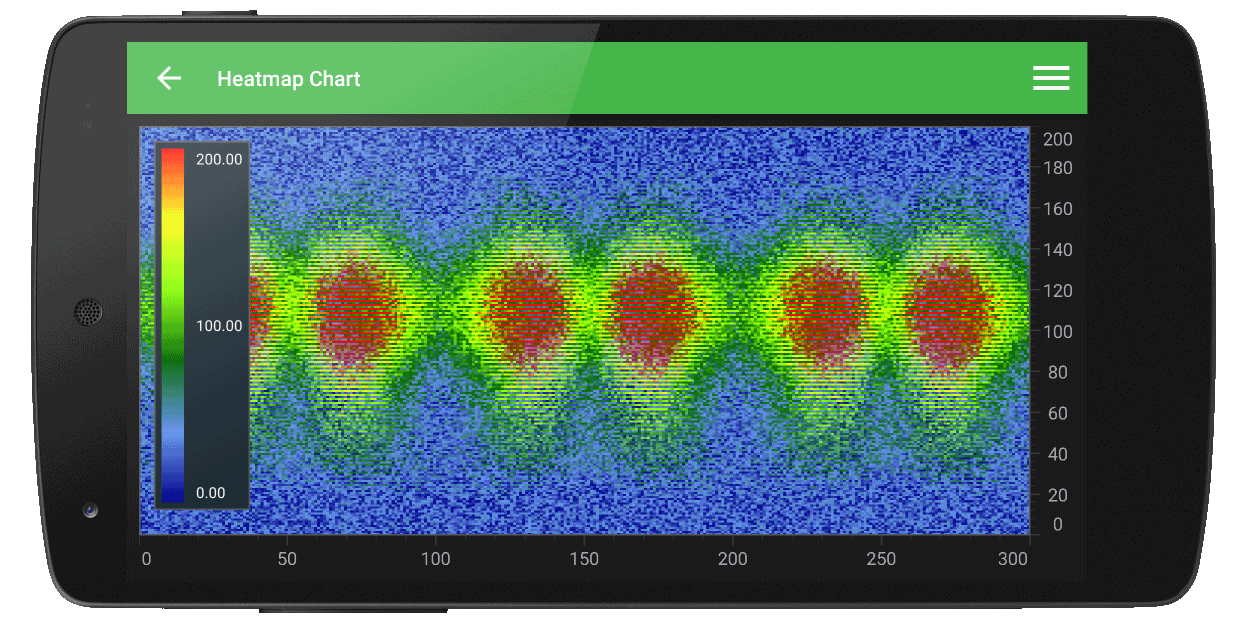 Android Heatmap Chart Example