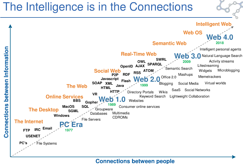 Intelligence in the connections