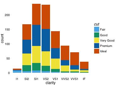 plot of chunk pander-barplot
