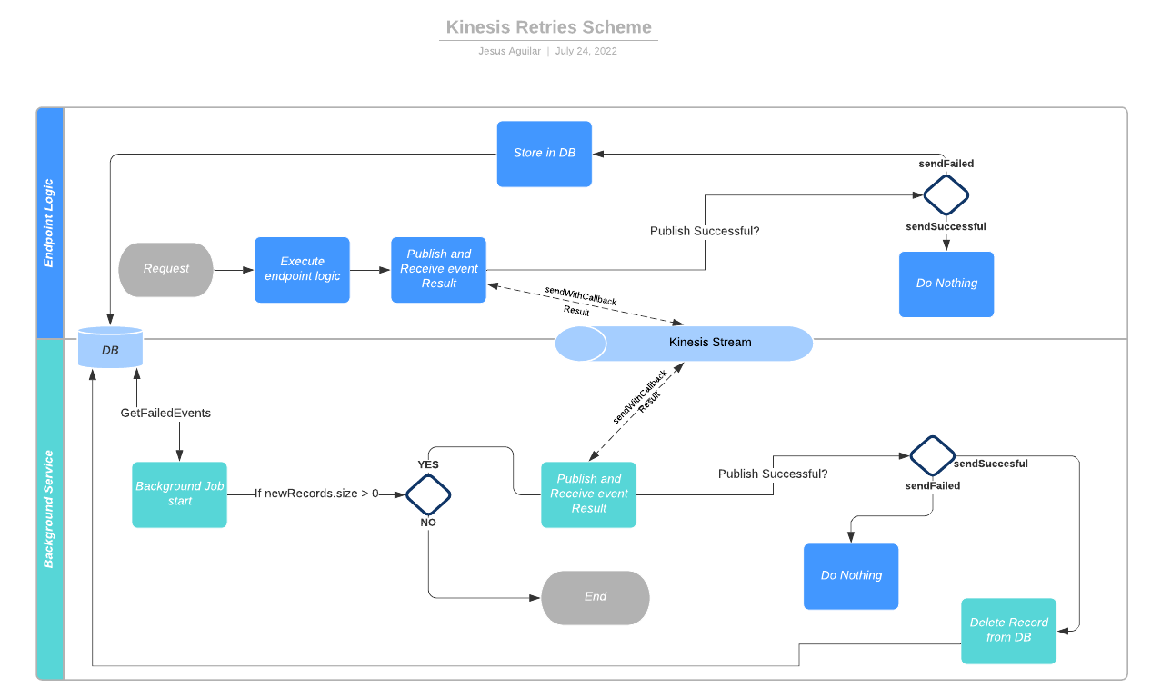Kinesis retries diagram scheme
